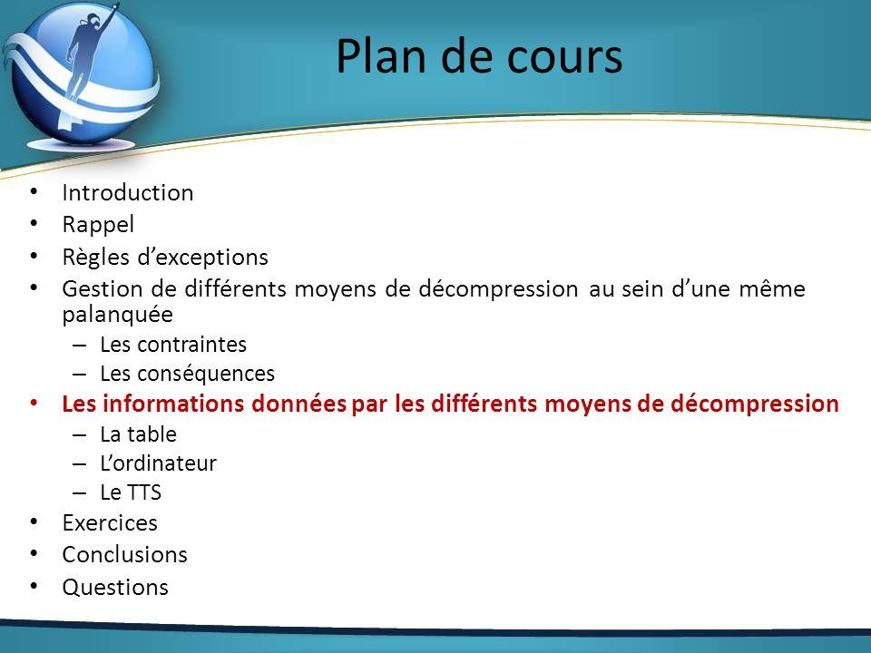 Plan de cours Introduction Rappel Règles dexceptions Gestion de différents moyens de décompression au sein dune même palanquée – Les contraintes – Les