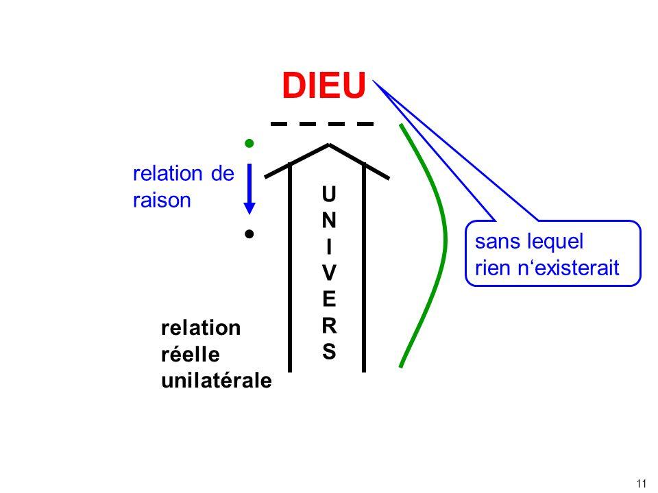 DIEU relation de raison relation réelle unilatérale UNIVERSUNIVERS 11 sans lequel rien nexisterait