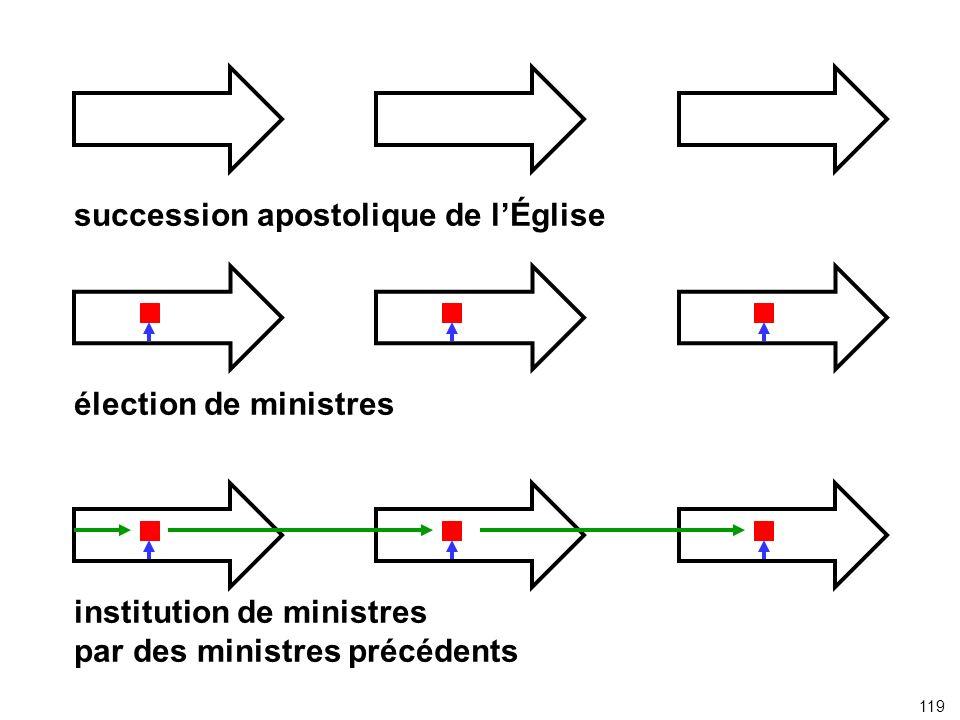 succession apostolique de lÉglise élection de ministres institution de ministres par des ministres précédents 119
