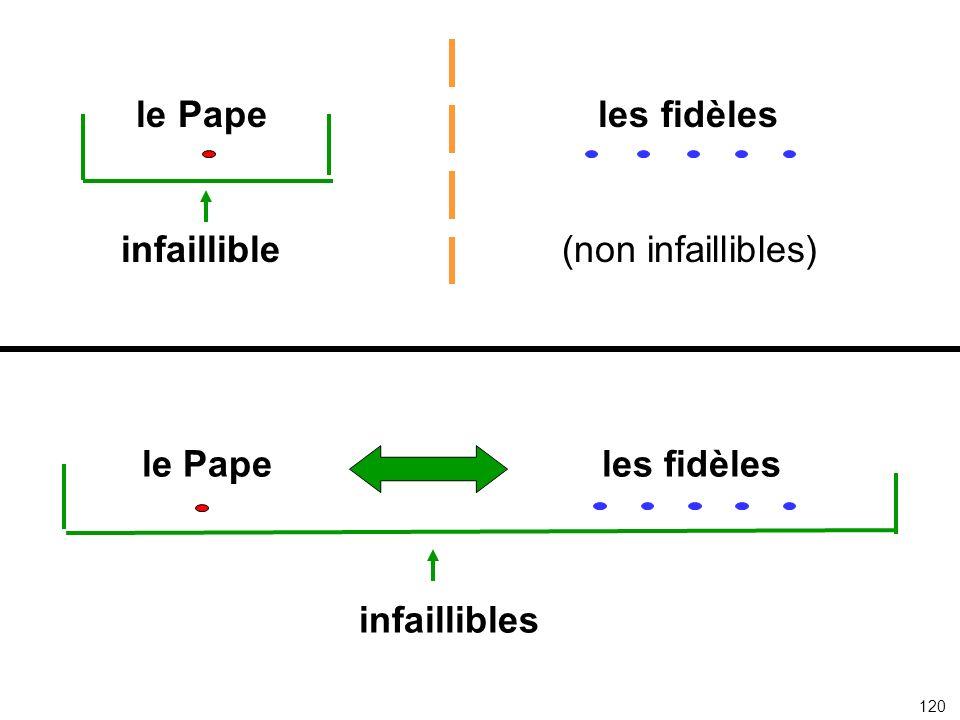 le Pape les fidèles infaillible (non infaillibles) le Pape les fidèles infaillibles 120