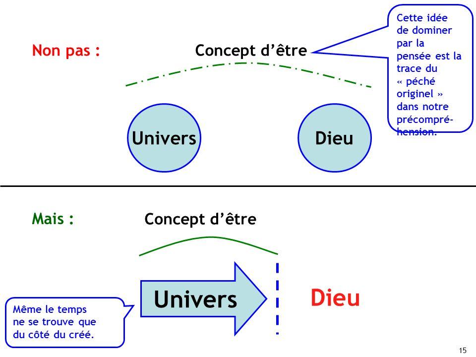 15 Non pas : Mais : UniversDieu Concept dêtre Cette idée de dominer par la pensée est la trace du « péché originel » dans notre précompré- hension. Un