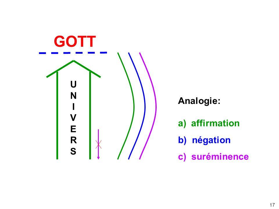 UNIVERSUNIVERS GOTT Analogie: a) affirmation b) négation c) suréminence 17