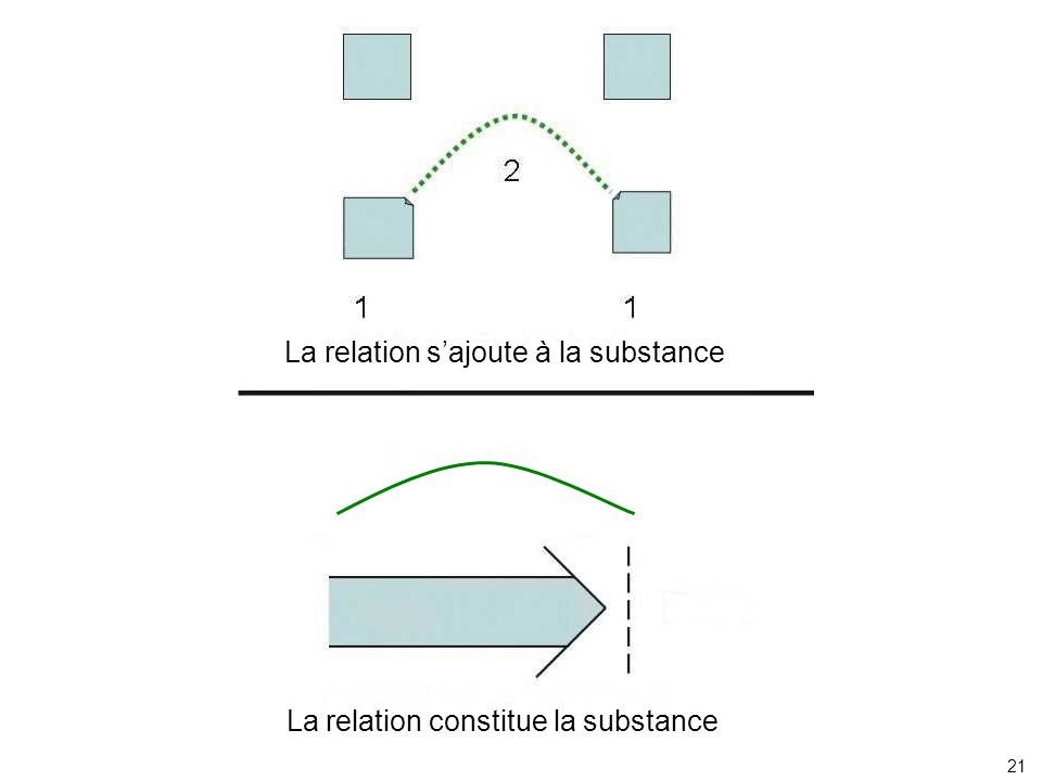 La relation sajoute à la substance La relation constitue la substance 21