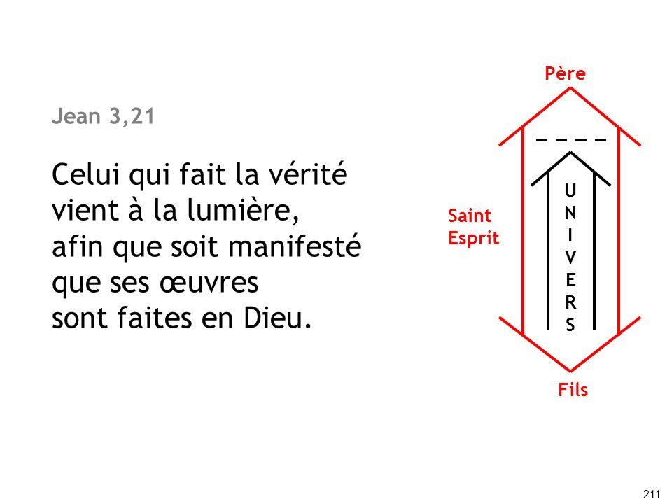 Jean 3,21 Celui qui fait la vérité vient à la lumière, afin que soit manifesté que ses œuvres sont faites en Dieu. 211 UNIVERSUNIVERS Père Fils Saint