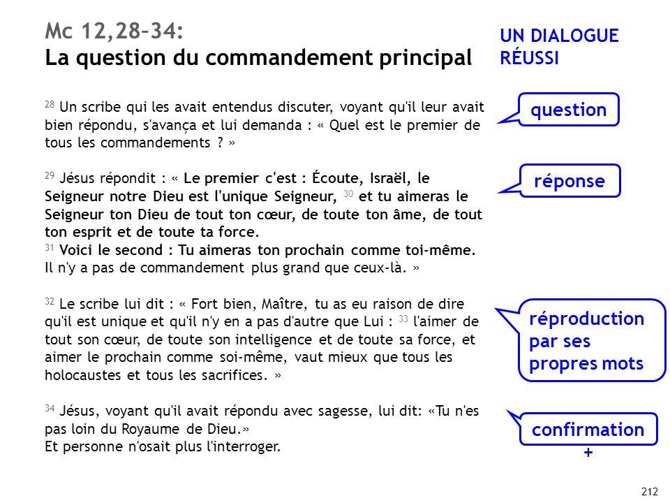 212 Mc 12,28–34: La question du commandement principal 28 Un scribe qui les avait entendus discuter, voyant qu'il leur avait bien répondu, s'avança et