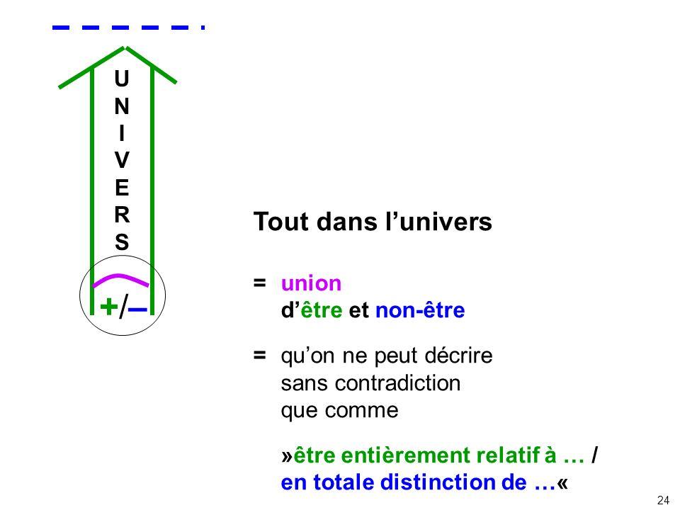 UNIVERSUNIVERS Tout dans lunivers =union dêtre et non-être = quon ne peut décrire sans contradiction que comme »être entièrement relatif à … / en tota