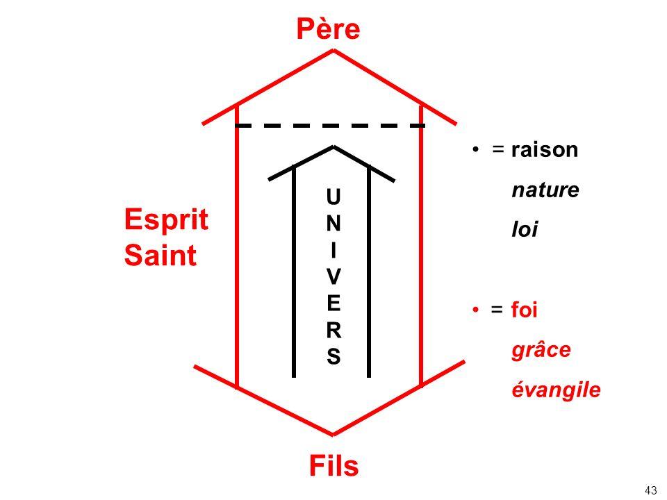Père Fils Esprit Saint UNIVERSUNIVERS raison nature loi foi grâce évangile = = 43