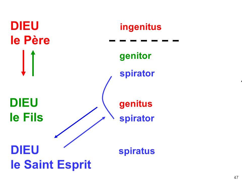 DIEU ingenitus le Père genitor spirator DIEU genitus le Fils spirator DIEU spiratus le Saint Esprit 47