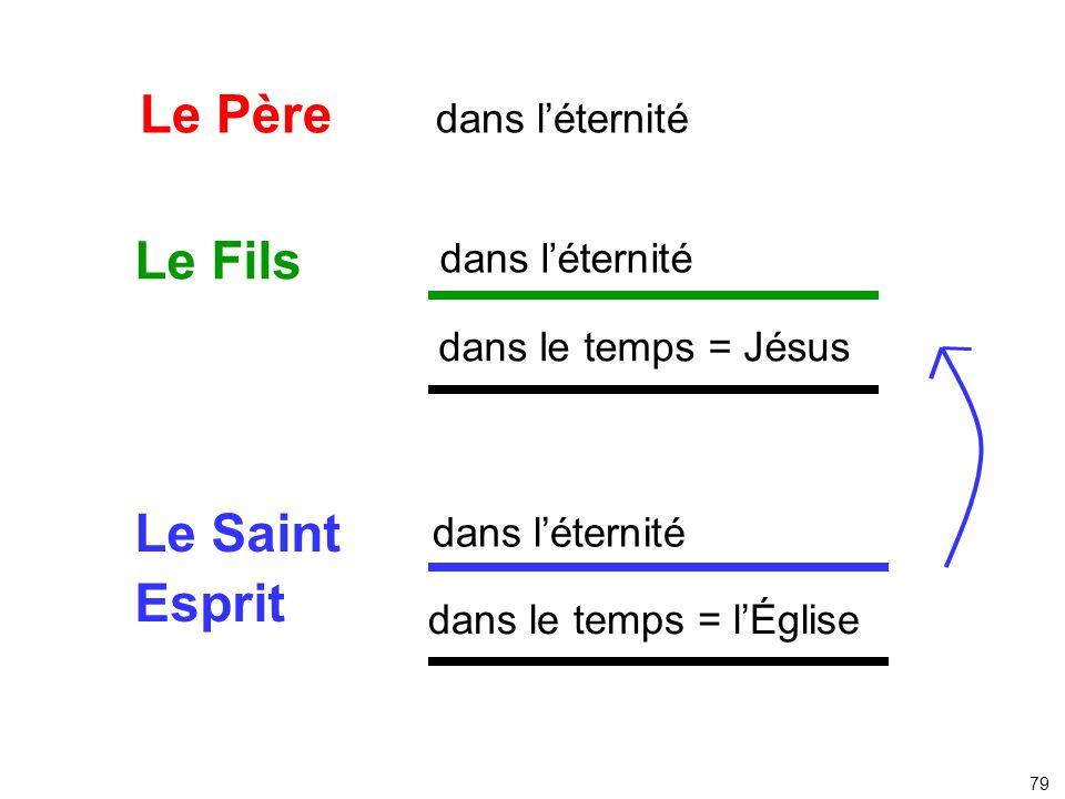 Le Père dans léternité Le Fils Le Saint Esprit dans léternité dans le temps = Jésus dans léternité dans le temps = lÉglise 79