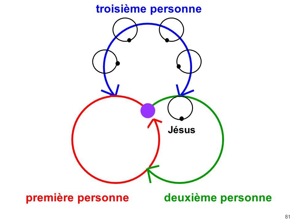 Jésus première personne deuxième personne troisième personne 81