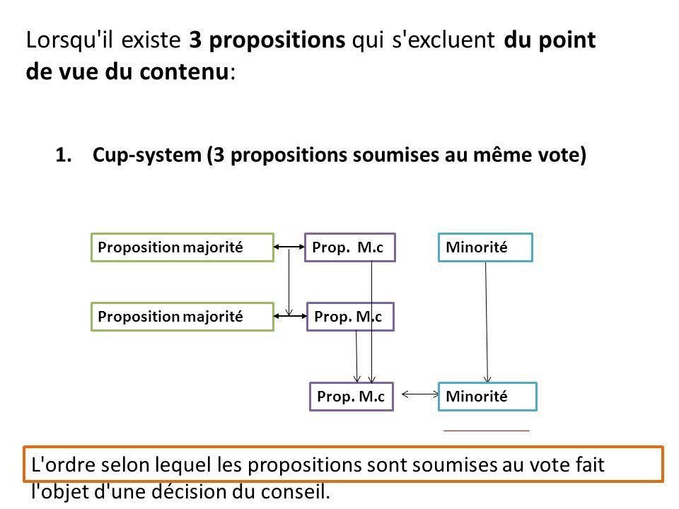 1. Cup-system (3 propositions soumises au même vote) Proposition majoritéProp.