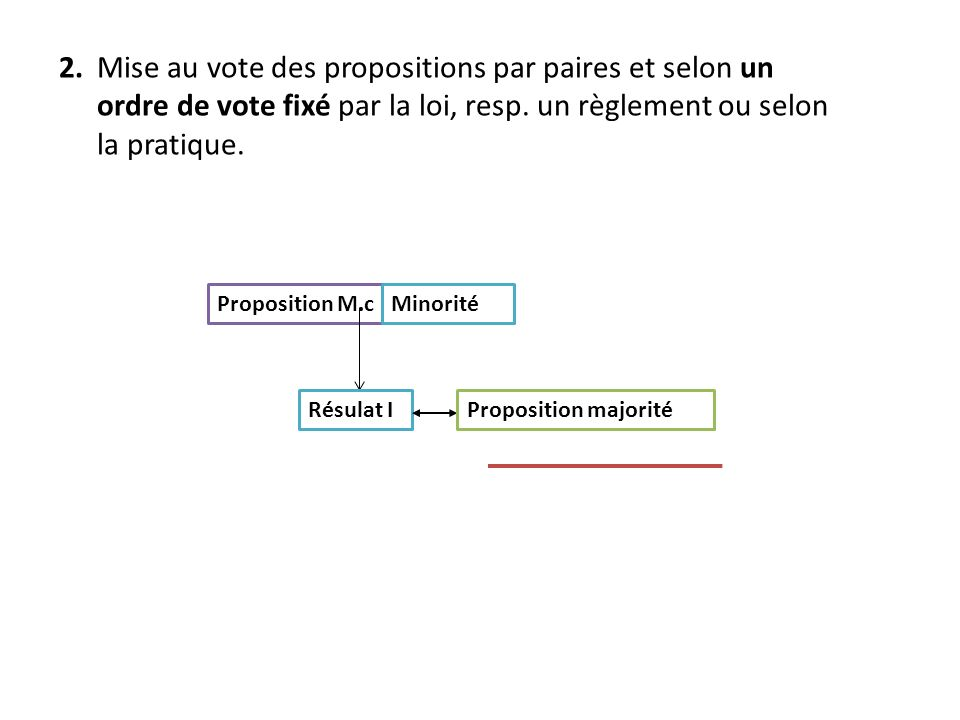 2.Mise au vote des propositions par paires et selon un ordre de vote fixé par la loi, resp.