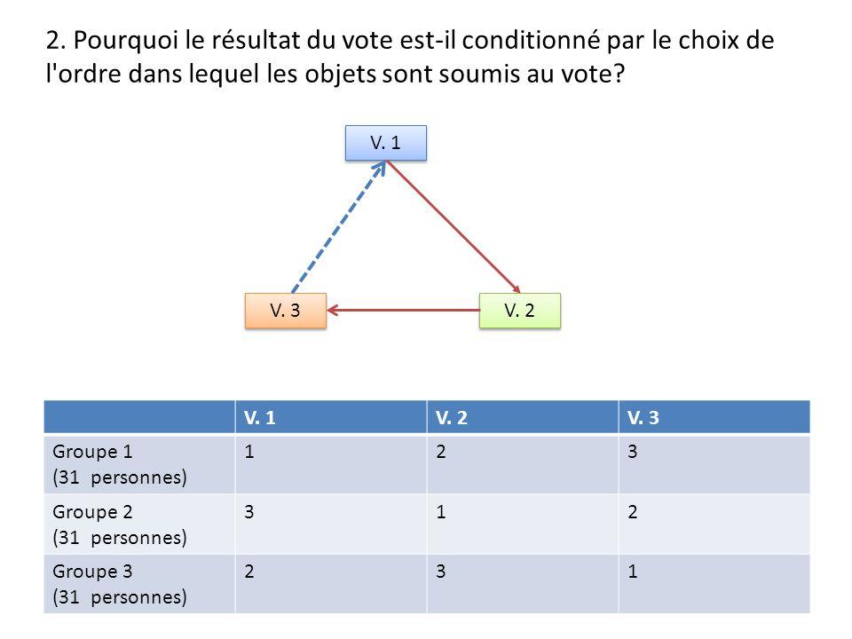 PARADOXE DE CONDORCET V.1 V. 2 V.
