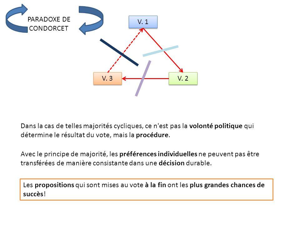 PARADOXE DE CONDORCET V. 1 V. 2 V.
