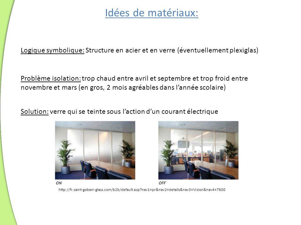 Idées de matériaux: Logique symbolique: Structure en acier et en verre (éventuellement plexiglas) Problème isolation: trop chaud entre avril et septem