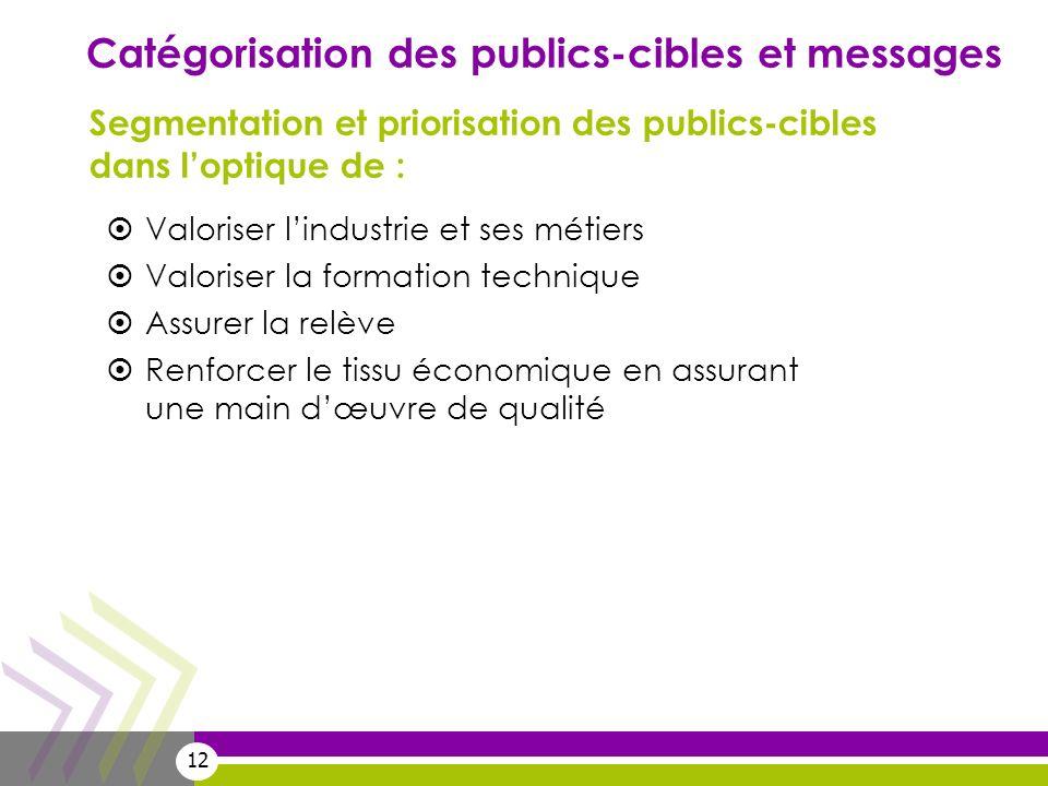 12 Catégorisation des publics-cibles et messages Segmentation et priorisation des publics-cibles dans loptique de : Valoriser lindustrie et ses métier
