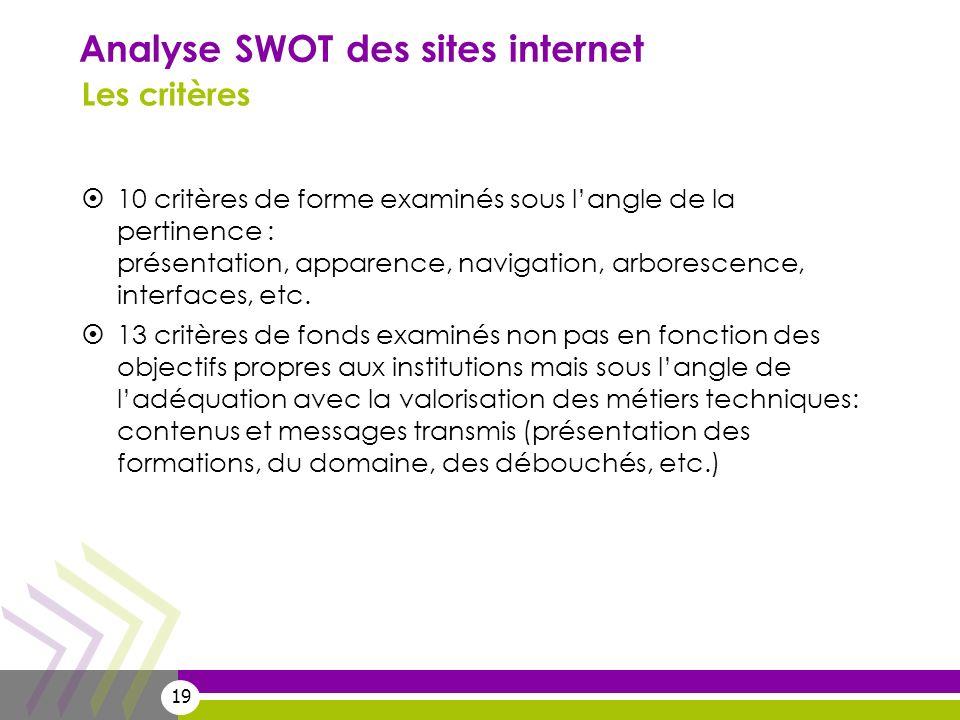 19 Analyse SWOT des sites internet Les critères 10 critères de forme examinés sous langle de la pertinence : présentation, apparence, navigation, arbo