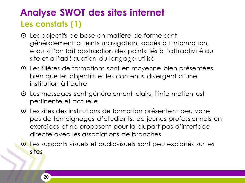 20 Analyse SWOT des sites internet Les constats (1) Les objectifs de base en matière de forme sont généralement atteints (navigation, accès à linforma