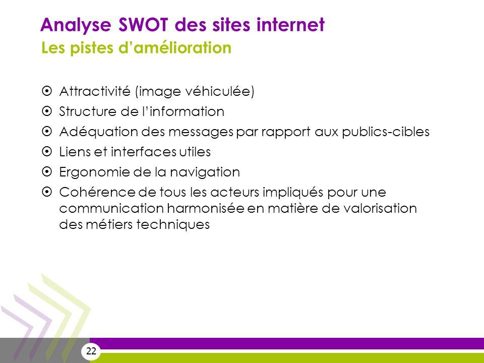 22 Analyse SWOT des sites internet Les pistes damélioration Attractivité (image véhiculée) Structure de linformation Adéquation des messages par rappo
