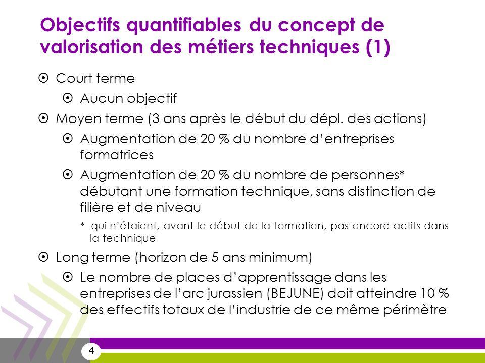 4 Objectifs quantifiables du concept de valorisation des métiers techniques (1) Court terme Aucun objectif Moyen terme (3 ans après le début du dépl.
