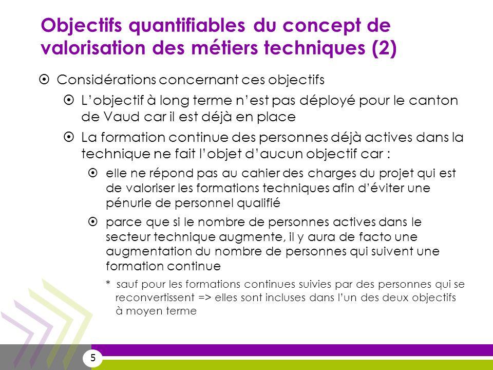 5 Objectifs quantifiables du concept de valorisation des métiers techniques (2) Considérations concernant ces objectifs Lobjectif à long terme nest pa