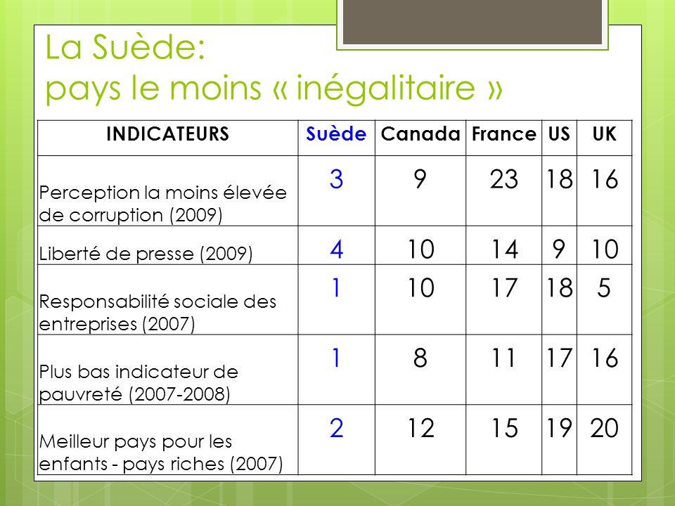 La Suède: pays le moins « inégalitaire » INDICATEURSSuèdeCanadaFranceUSUK Perception la moins élevée de corruption (2009) 39231816 Liberté de presse (