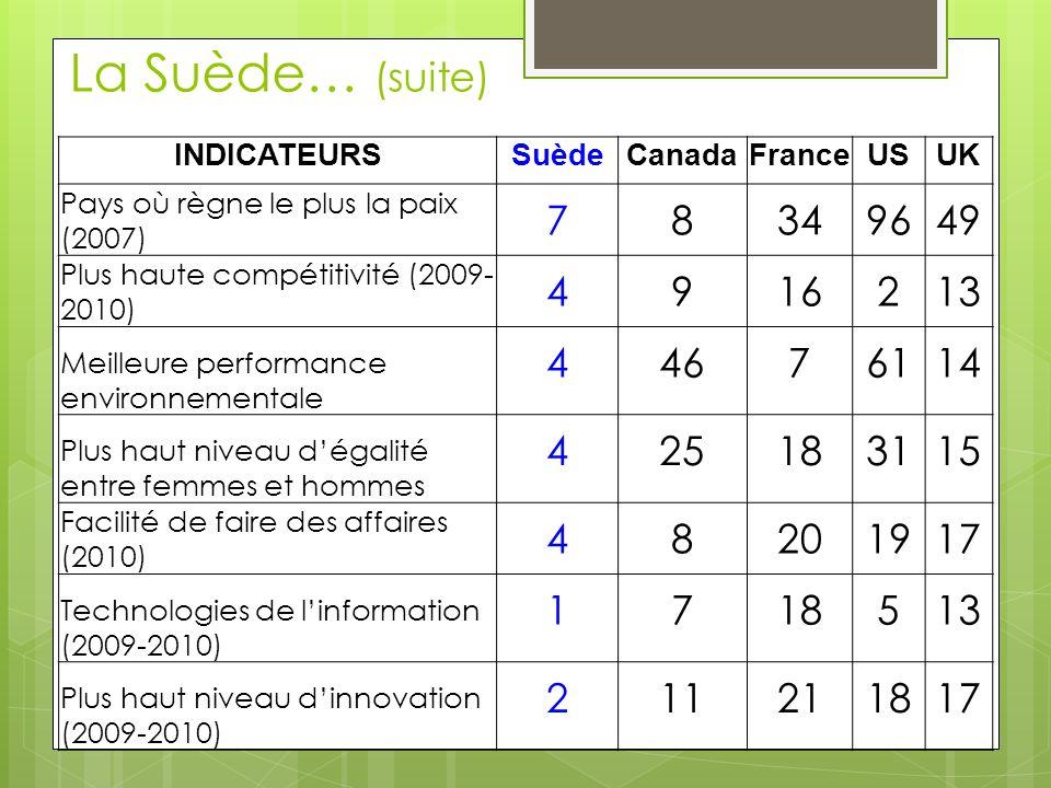 La Suède… (suite) INDICATEURSSuèdeCanadaFranceUSUK Pays où règne le plus la paix (2007) 78349649 Plus haute compétitivité (2009- 2010) 4916213 Meilleu