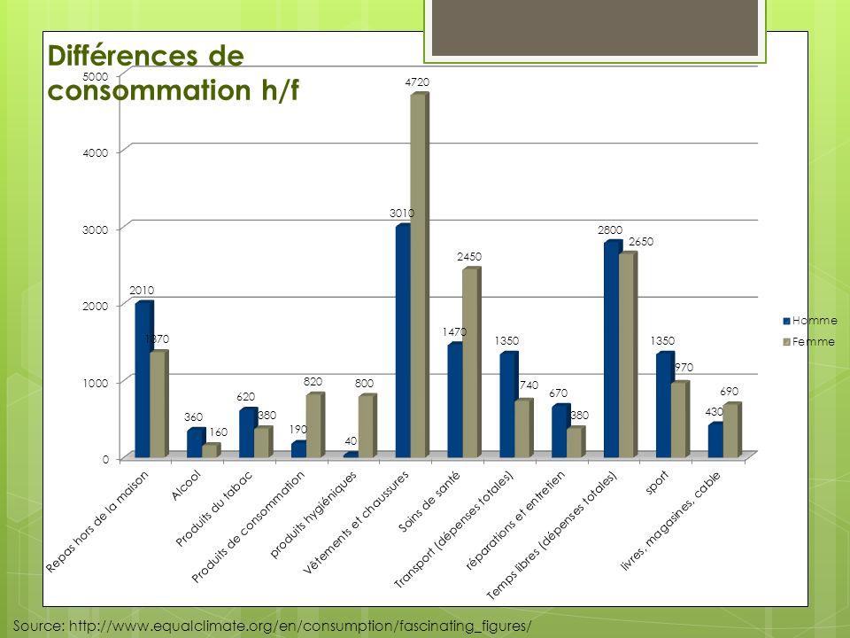 Source: http://www.equalclimate.org/en/consumption/fascinating_figures/ Différences de consommation h/f