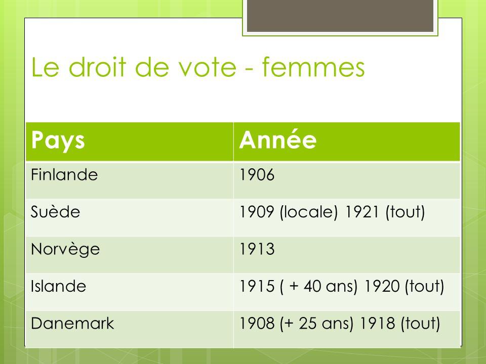 Le droit de vote - femmes PaysAnnée Finlande1906 Suède1909 (locale) 1921 (tout) Norvège1913 Islande1915 ( + 40 ans) 1920 (tout) Danemark1908 (+ 25 ans) 1918 (tout)
