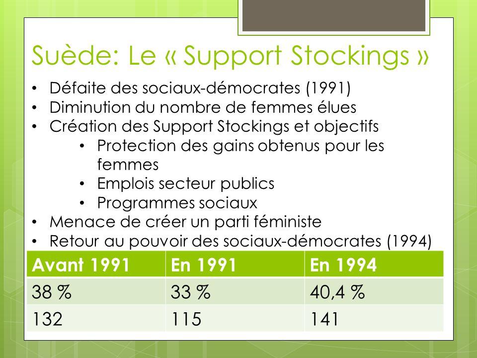 Suède: Le « Support Stockings » Défaite des sociaux-démocrates (1991) Diminution du nombre de femmes élues Création des Support Stockings et objectifs Protection des gains obtenus pour les femmes Emplois secteur publics Programmes sociaux Menace de créer un parti féministe Retour au pouvoir des sociaux-démocrates (1994) Avant 1991En 1991En 1994 38 %33 %40,4 % 132115141