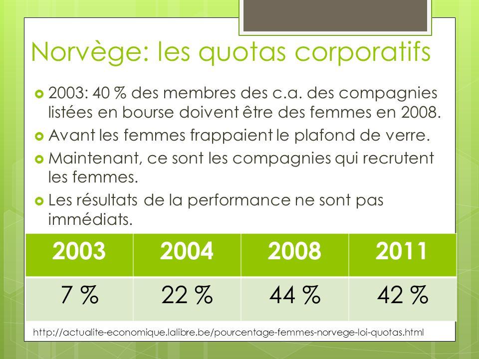 Norvège: les quotas corporatifs 2003: 40 % des membres des c.a. des compagnies listées en bourse doivent être des femmes en 2008. Avant les femmes fra