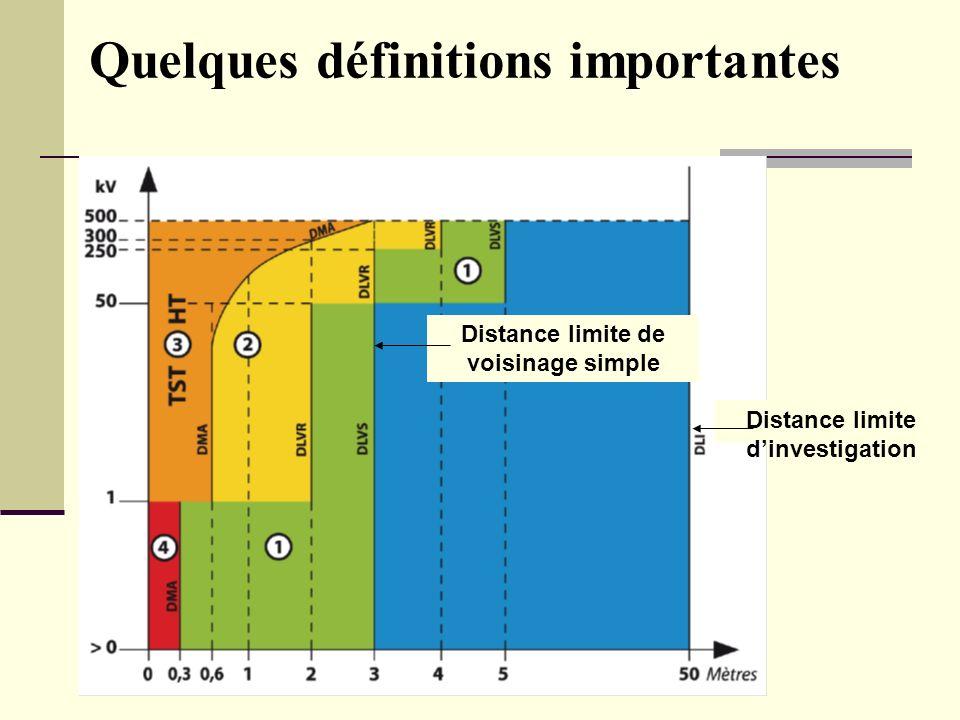 Bilan Séminaire national HE - L Gauzere Quelques définitions importantes Distance limite dinvestigation Distance limite de voisinage simple