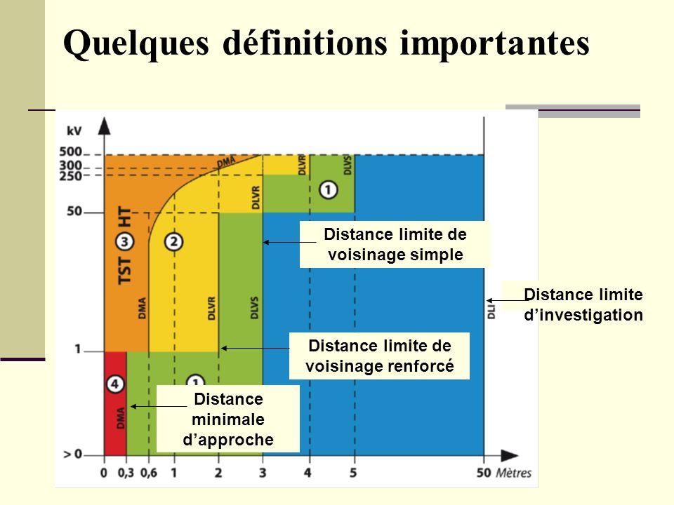 Bilan Séminaire national HE - L Gauzere Quelques définitions importantes Distance limite dinvestigation Distance limite de voisinage simple Distance m