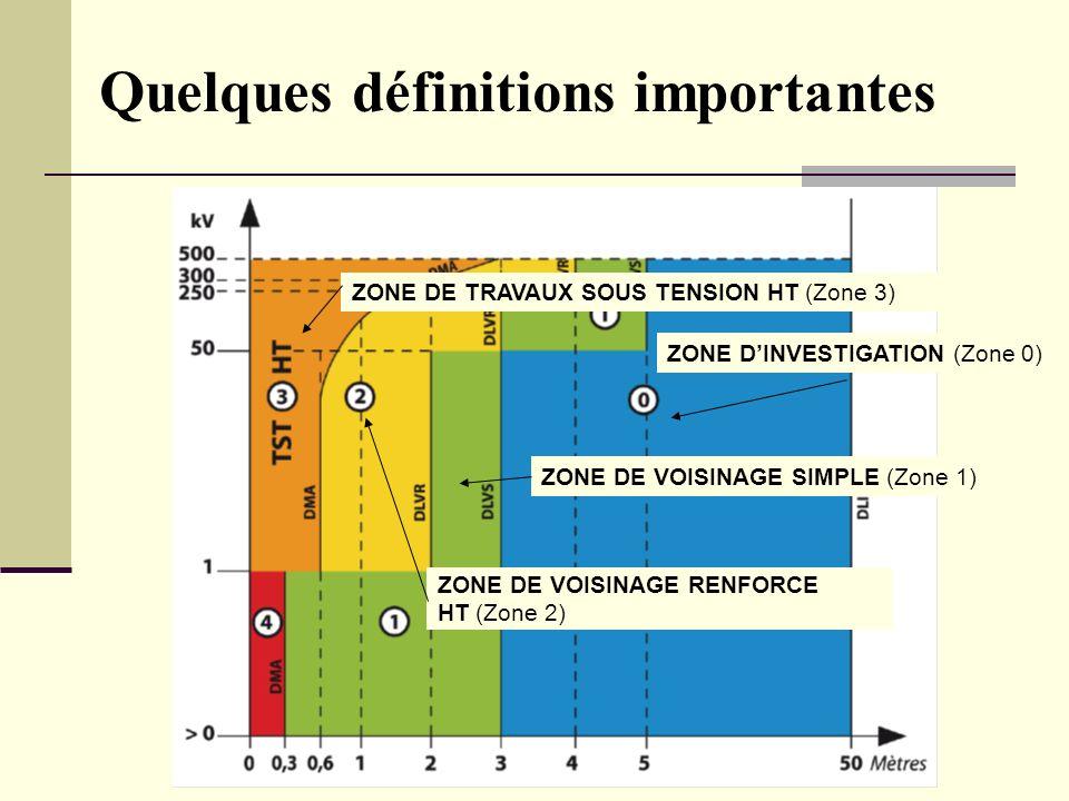 Bilan Séminaire national HE - L Gauzere Quelques définitions importantes ZONE DINVESTIGATION (Zone 0) ZONE DE VOISINAGE SIMPLE (Zone 1) ZONE DE TRAVAU
