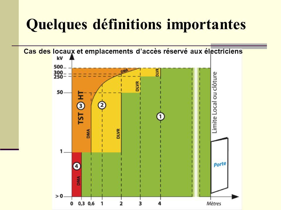 Bilan Séminaire national HE - L Gauzere Quelques définitions importantes Cas des locaux et emplacements daccès réservé aux électriciens