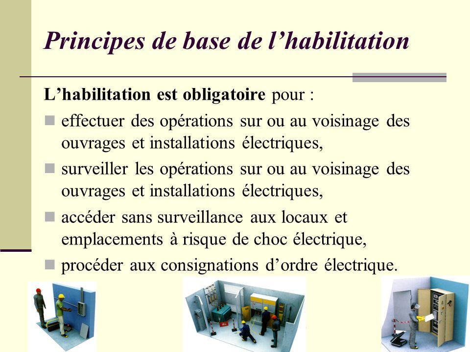 Bilan Séminaire national HE - L Gauzere Principes de base de lhabilitation Lhabilitation est obligatoire pour : effectuer des opérations sur ou au voi