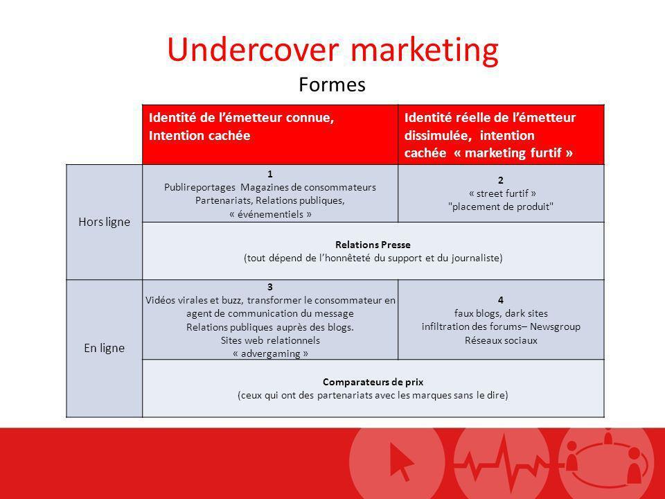 Undercover marketing Formes Identité de lémetteur connue, Intention cachée Identité réelle de lémetteur dissimulée, intention cachée « marketing furti