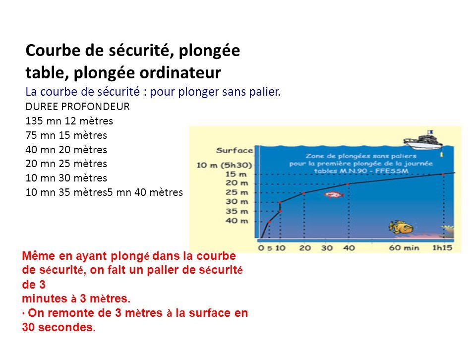 Courbe de sécurité, plongée table, plongée ordinateur La courbe de sécurité : pour plonger sans palier.