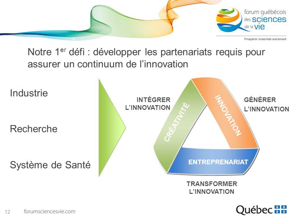 INTÉGRER LINNOVATION GÉNÉRER LINNOVATION TRANSFORMER LINNOVATION INNOVATION ENTREPRENARIAT CRÉATIVITÉ Notre 1 er défi : développer les partenariats re