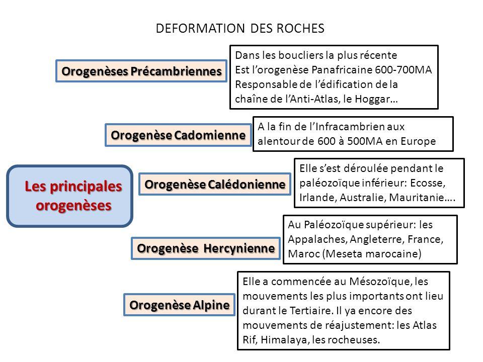 DEFORMATION DES ROCHES Orogenèses Précambriennes Orogenèse Cadomienne Orogenèse Calédonienne Orogenèse Hercynienne Orogenèse Alpine Dans les boucliers