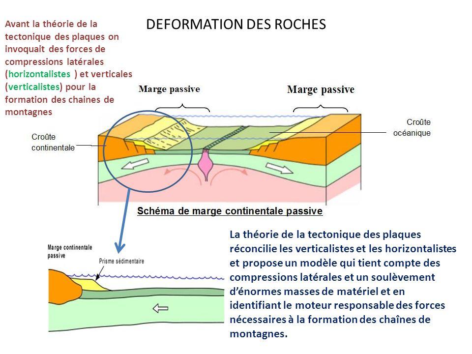 DEFORMATION DES ROCHES Avant la théorie de la tectonique des plaques on invoquait des forces de compressions latérales (horizontalistes ) et verticale