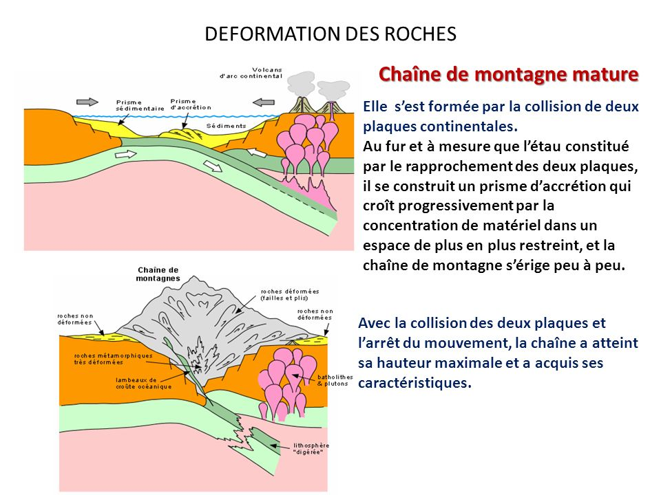 DEFORMATION DES ROCHES Elle sest formée par la collision de deux plaques continentales. Au fur et à mesure que létau constitué par le rapprochement de