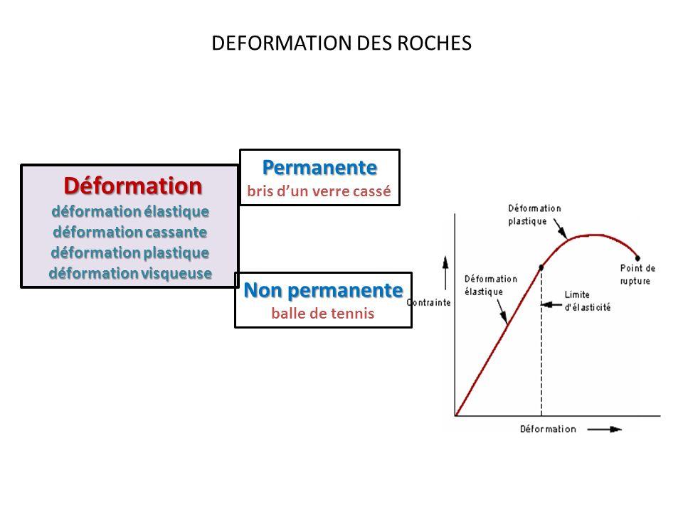 DEFORMATION DES ROCHES Déformation cassante Déformation élastique déformation non permanente -La première réponse dun matériau à la contrainte -Lénergie emmagasinée par le matériau durant la déformation est dissipée lorsque la contrainte est relâchée -La relation entre la contrainte et déformation est linéaire Déformation plastique déformation permanente -Toute lénergie est utilisée pour déformer le matériau Les matériaux se déforment Déformation cassante déformation permanente -Toute lénergie est utilisée pour déformer le matériau -Les matériaux se cassent