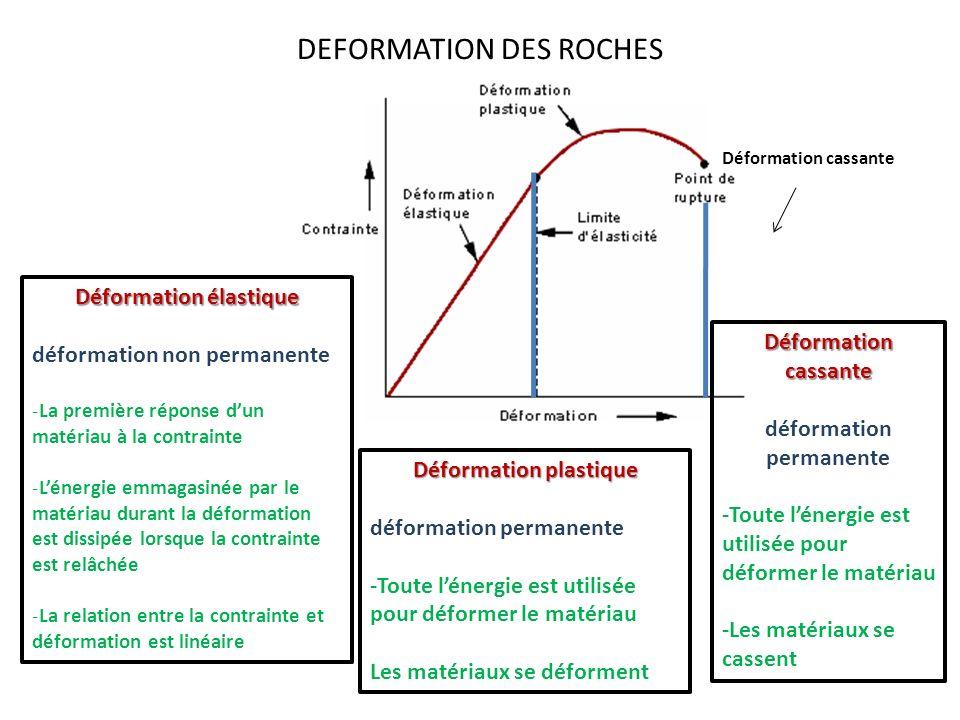 DEFORMATION DES ROCHES Déformation cassante Déformation élastique déformation non permanente -La première réponse dun matériau à la contrainte -Lénerg