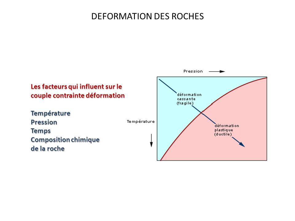 DEFORMATION DES ROCHES Les facteurs qui influent sur le couple contrainte déformation TempératurePressionTemps Composition chimique de la roche