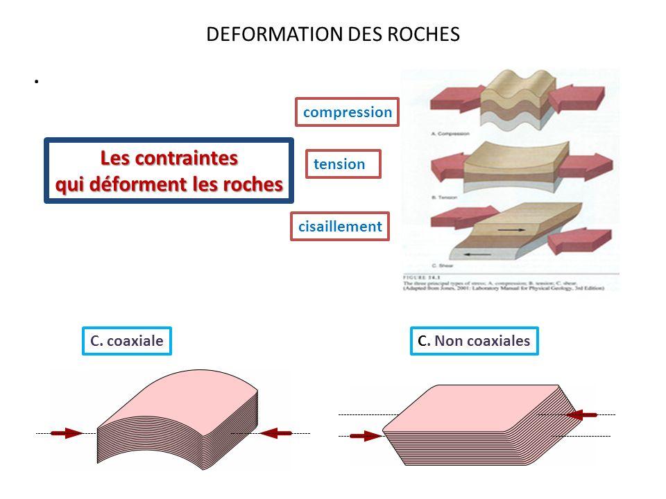 DEFORMATION DES ROCHES. Les contraintes qui déforment les roches compression tension cisaillement C. coaxialeC. Non coaxiales