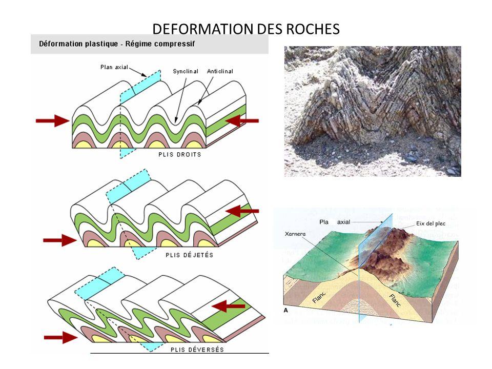 Faille une cassure profonde accompagnée de déplacement des compartiments quelle détermine le déplacement est latéral (décrochement) ou vertical Sil n y a pas de déplacement on parle de fracture Diaclases est un réseau qui découpe la masse rocheuses en blocs