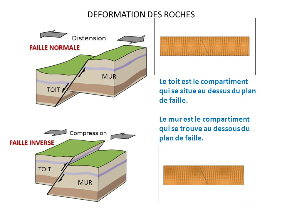 DEFORMATION DES ROCHES Le toit est le compartiment qui se situe au dessus du plan de faille. Le mur est le compartiment qui se trouve au dessous du pl