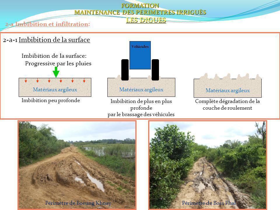 19 2-a Imbibition et infiltration: Imbibition de la surface: Progressive par les pluies FORMATION MAINTENANCE DES PERIMETRES IRRIGUÈS LES DIGUES Imbib