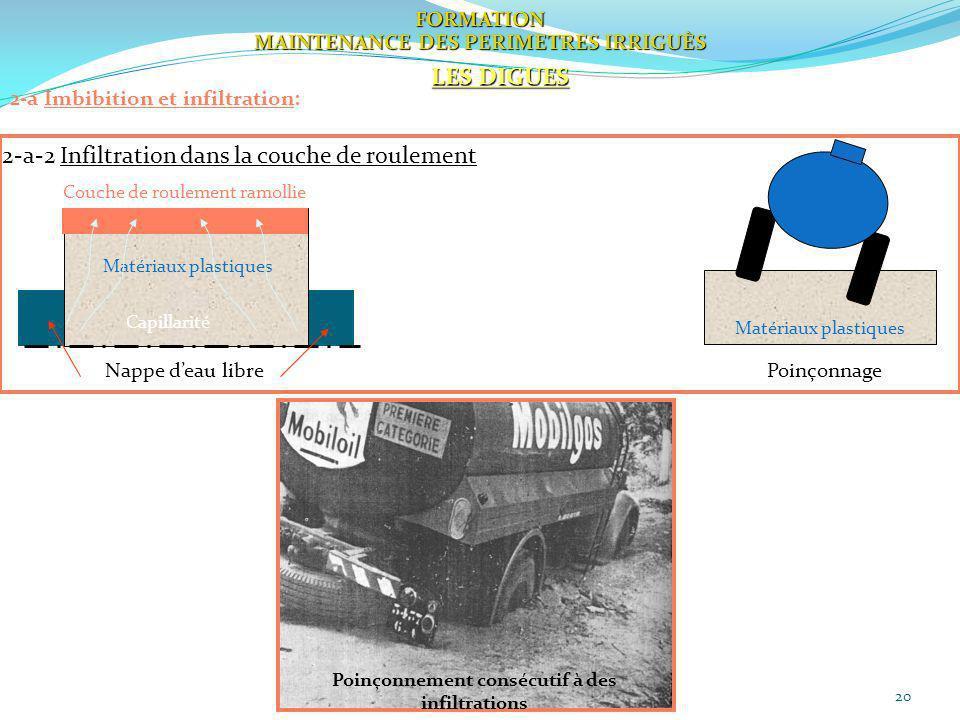 20 FORMATION MAINTENANCE DES PERIMETRES IRRIGUÈS LES DIGUES 2-a Imbibition et infiltration: Matériaux plastiques 2-a-2 Infiltration dans la couche de